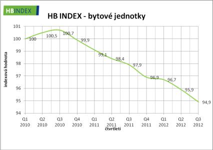 Vývoj ceny bytů za poslední 3 roky, zdroj: hyposvet.cz