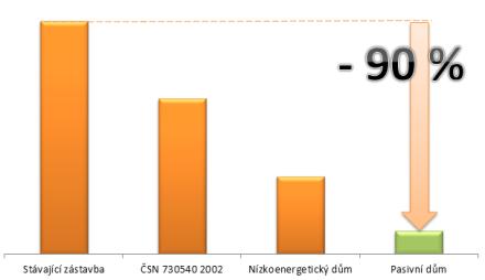 Graf - Měrná spotřeba tepla na vytápění [kWh/(m2a)]