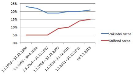 Vývoj sazby DPH od roku 1993 do roku 2013, zdroj: redakce